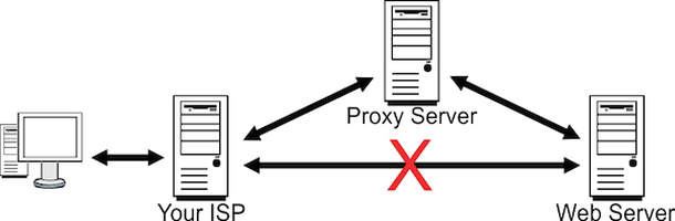 Know more about proxy server